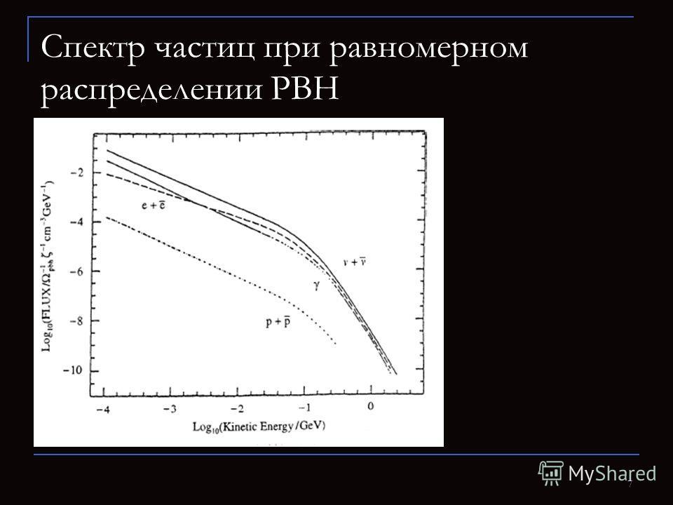 7 Спектр частиц при равномерном распределении PBH