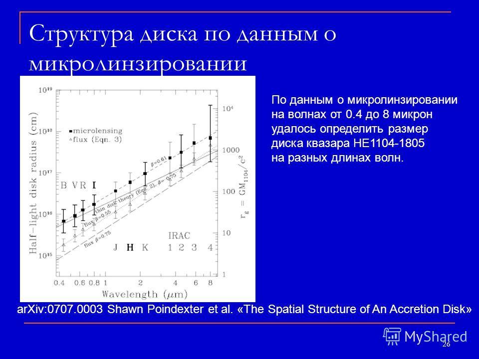 26 Структура диска по данным о микролинзировании arXiv:0707.0003 Shawn Poindexter et al. «The Spatial Structure of An Accretion Disk» По данным о микролинзировании на волнах от 0.4 до 8 микрон удалось определить размер диска квазара HE1104-1805 на ра