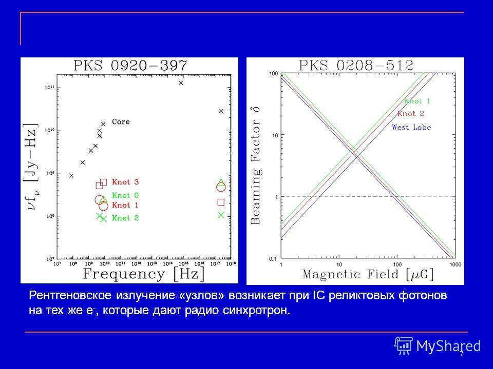 7 Рентгеновское излучение «узлов» возникает при IC реликтовых фотонов на тех же e -, которые дают радио синхротрон.