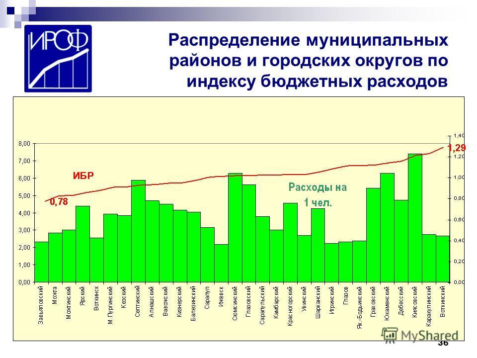 36 Распределение муниципальных районов и городских округов по индексу бюджетных расходов