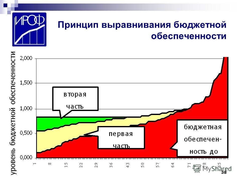 38 Принцип выравнивания бюджетной обеспеченности уровень бюджетной обеспеченности