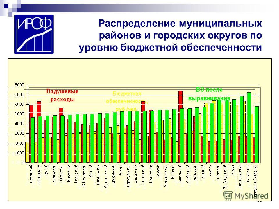 40 Распределение муниципальных районов и городских округов по уровню бюджетной обеспеченности