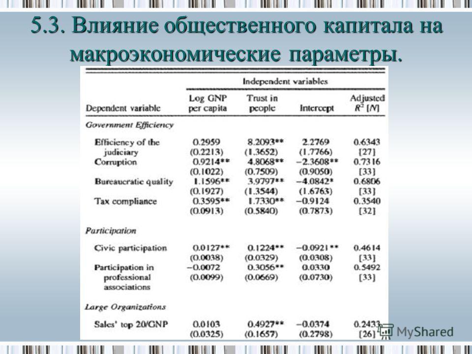 5.3. Влияние общественного капитала на макроэкономические параметры.