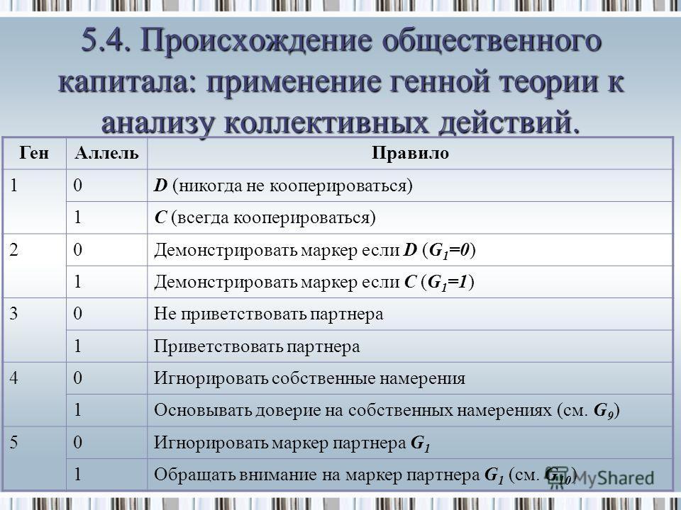 ГенАллельПравило 10D (никогда не кооперироваться) 1C (всегда кооперироваться) 20Демонстрировать маркер если D (G 1 =0) 1Демонстрировать маркер если C (G 1 =1) 30Не приветствовать партнера 1Приветствовать партнера 40Игнорировать собственные намерения