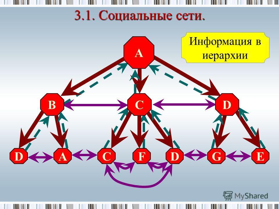 A B DCEAFGD DC Информация в иерархии 3.1. Социальные сети.