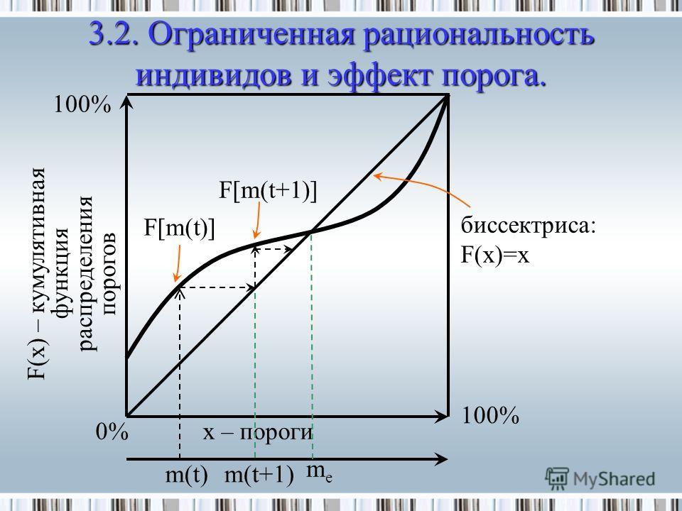 F(x) – кумулятивная функция распределения порогов 3.2. Ограниченная рациональность индивидов и эффект порога. 0% 100% x – пороги биссектриса: F(x)=x m(t) F[m(t+1)] 100% F[m(t)] m(t+1) meme