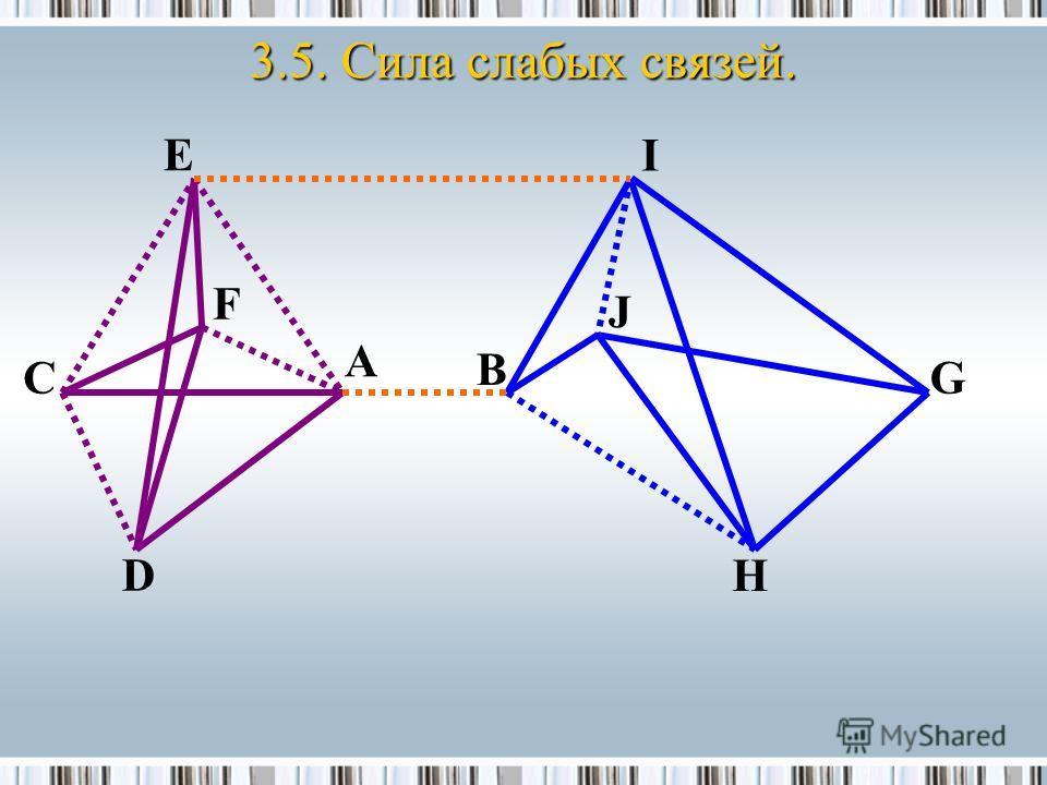 3.5. Сила слабых связей. B J E F D С A I H G