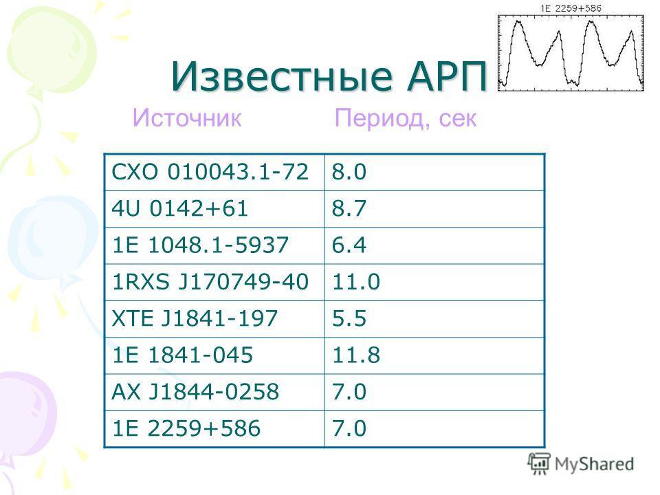 Известные АРП CXO 010043.1-728.0 4U 0142+618.7 1E 1048.1-59376.4 1RXS J170749-4011.0 XTE J1841-1975.5 1E 1841-04511.8 AX J1844-02587.0 1E 2259+5867.0 Источник Период, сек