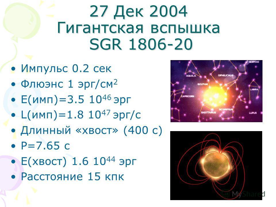 27 Дек 2004 Гигантская вспышка SGR 1806-20 Импульс 0.2 сек Флюэнс 1 эрг/см 2 E(имп)=3.5 10 46 эрг L(имп)=1.8 10 47 эрг/с Длинный «хвост» (400 с) P=7.65 с E(хвост) 1.6 10 44 эрг Расстояние 15 кпк