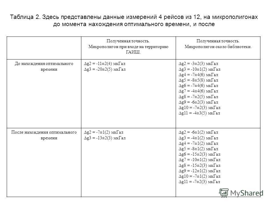 Полученная точность. Микрополигон при входе на территорию ГАИШ. Полученная точность. Микрополигон около библиотеки. До нахождения оптимального времени g2 = -11±2(4) мкГал g3 = -20±2(5) мкГал g2 = -3±2(3) мкГал g3 = -10±1(2) мкГал g4 = -7±4(6) мкГал g