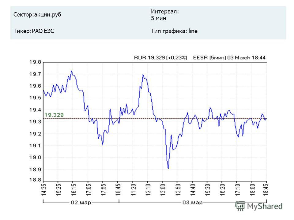 Сектор:акции.руб Интервал: 5 мин Тикер:РАО ЕЭСТип графика: line