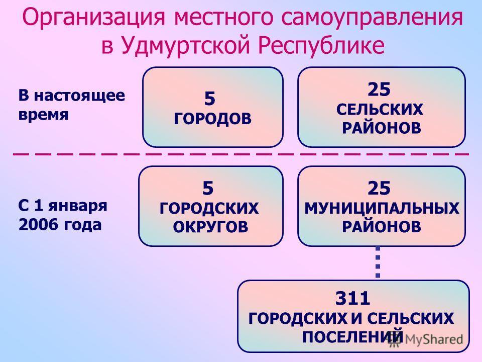 Организация местного самоуправления в Удмуртской Республике 5 ГОРОДОВ В настоящее время С 1 января 2006 года 25 СЕЛЬСКИХ РАЙОНОВ 5 ГОРОДСКИХ ОКРУГОВ 25 МУНИЦИПАЛЬНЫХ РАЙОНОВ 311 ГОРОДСКИХ И СЕЛЬСКИХ ПОСЕЛЕНИЙ