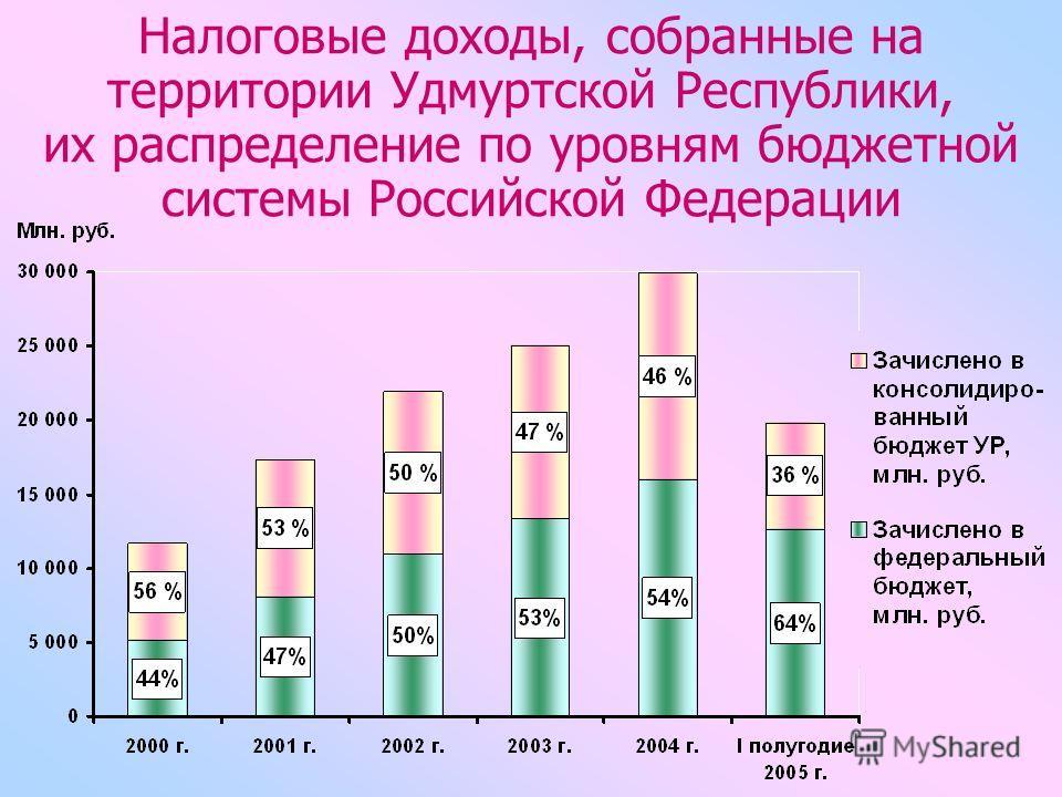 Налоговые доходы, собранные на территории Удмуртской Республики, их распределение по уровням бюджетной системы Российской Федерации