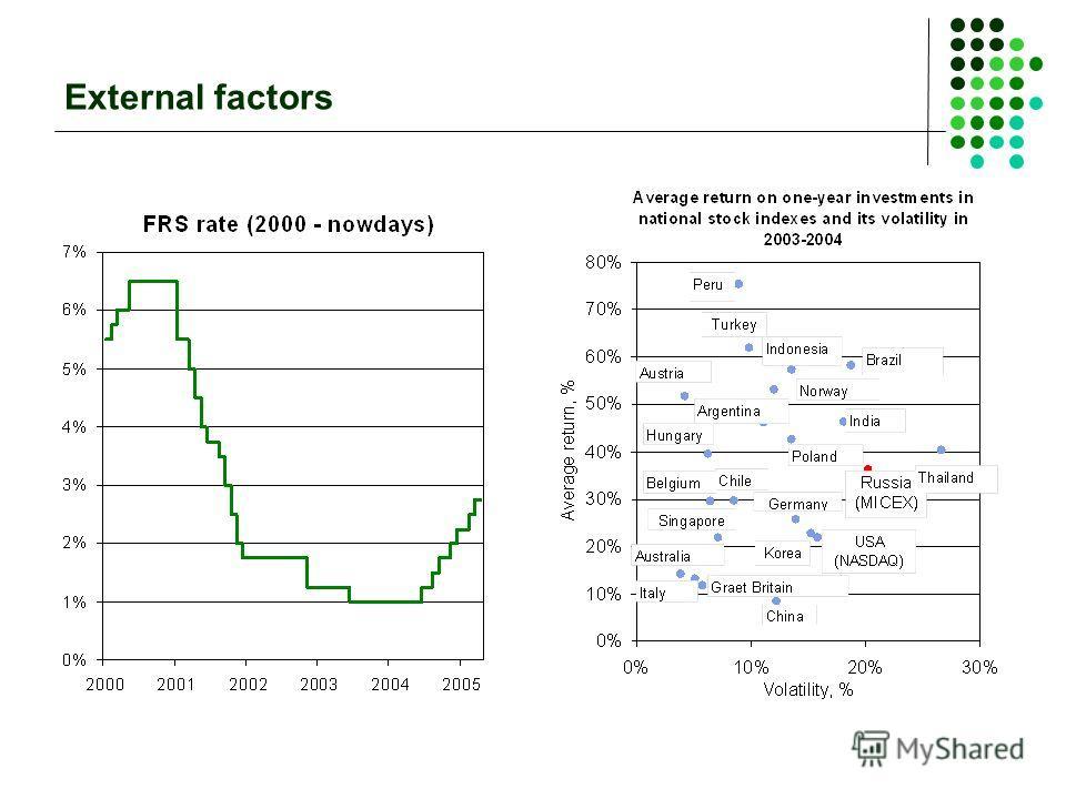 External factors