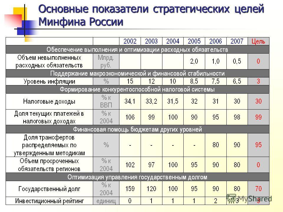 Стратегические цели Основные показатели стратегических целей Минфина России