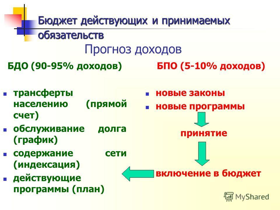 Бюджет действующих и принимаемых обязательств Бюджет действующих и принимаемых обязательств Прогноз доходов БДО (90-95% доходов) трансферты населению (прямой счет) обслуживание долга (график) содержание сети (индексация) действующие программы (план)
