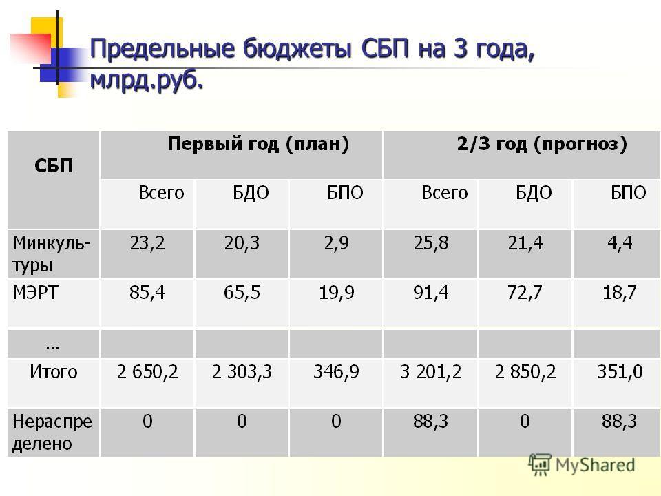Предельные бюджеты СБП на 3 года, млрд.руб.