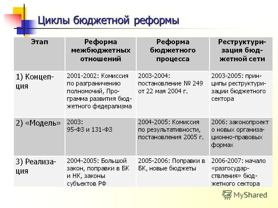 Циклы бюджетной реформы