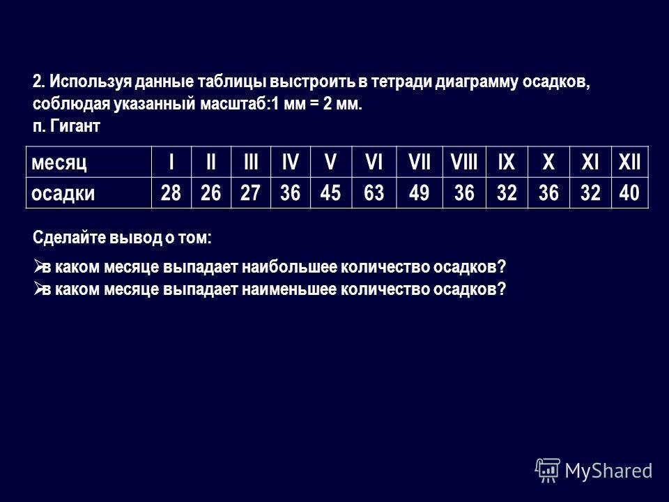 2. Используя данные таблицы выстроить в тетради диаграмму осадков, соблюдая указанный масштаб:1 мм = 2 мм. п. Гигант Сделайте вывод о том: месяцIIIIIIIVVVIVIIVIIIIXXXIXII осадки282627364563493632363240 в каком месяце выпадает наибольшее количество ос
