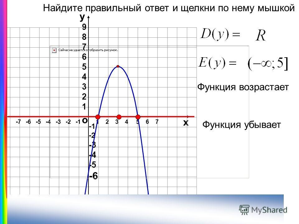 о х 1 2 3 4 5 6 7-7 -6 -5 -4 -3 -2 -1 у 987654321987654321 -2 -3 -4 -5 -6 Найдите правильный ответ и щелкни по нему мышкой Функция возрастает Функция убывает х=1, х=5