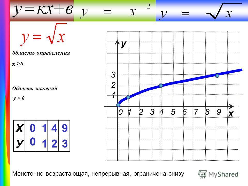 Х У 0 0 1 1 4 2 9 3 у х 0 1 2 3 4 5 6 7 8 9 1 2 3 Монотонно возрастающая, непрерывная, ограничена снизу 0бласть определения х 0 Область значений у 0