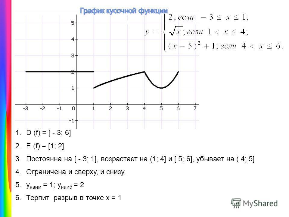 1.D (f) = [ - 3; 6] 2.E (f) = [1; 2] 3.Постоянна на [ - 3; 1], возрастает на (1; 4] и [ 5; 6], убывает на ( 4; 5] 4.Ограничена и сверху, и снизу. 5.у наим = 1; у наиб = 2 6.Терпит разрыв в точке х = 1