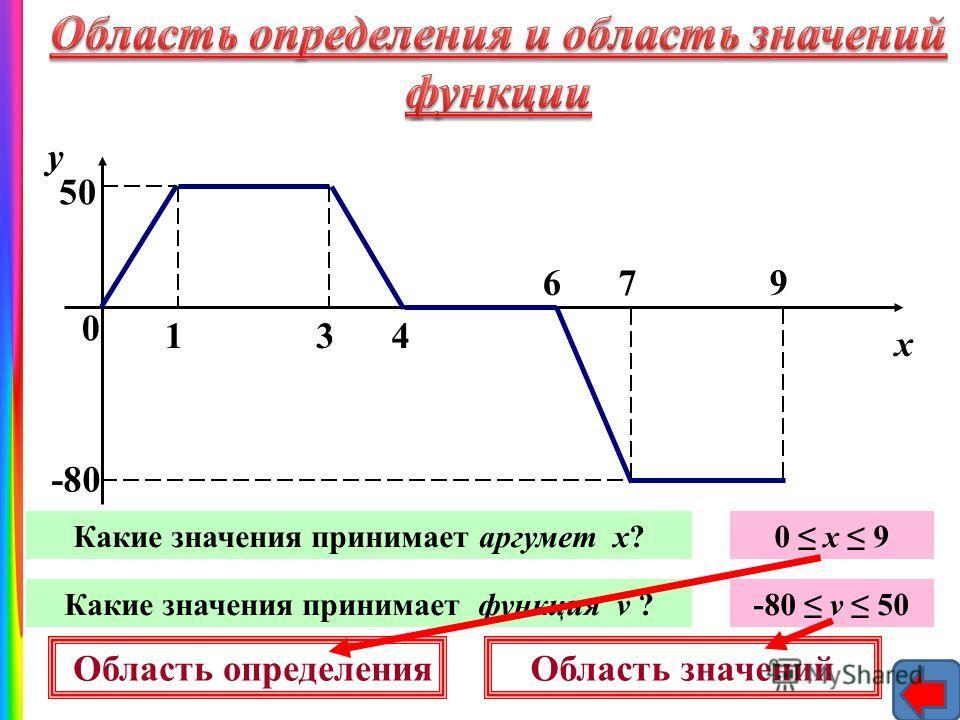 0 134 679 у х 5050 -80 Какие значения принимает аргумет х?0 х 9 Какие значения принимает функция v ?-80 v 50 Область определенияОбласть значений