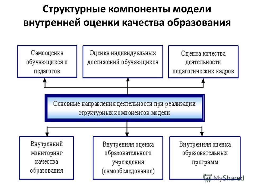 Структурные компоненты модели внутренней оценки качества образования