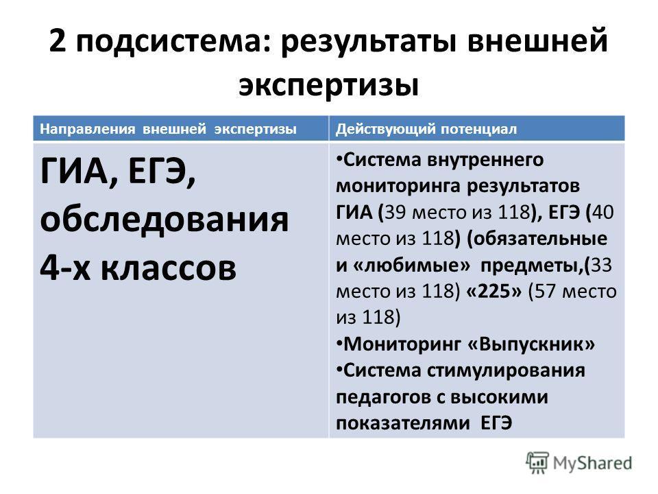 2 подсистема: результаты внешней экспертизы Направления внешней экспертизыДействующий потенциал ГИА, ЕГЭ, обследования 4-х классов Система внутреннего мониторинга результатов ГИА (39 место из 118), ЕГЭ (40 место из 118) (обязательные и «любимые» пред