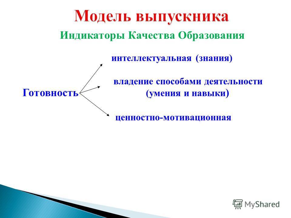 интеллектуальная (знания) владение способами деятельности Готовность (умения и навыки ) ценностно-мотивационная Индикаторы Качества Образования
