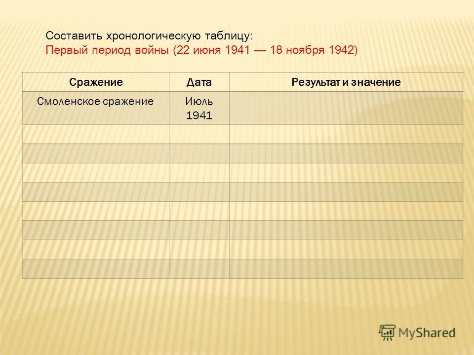 Составить хронологическую таблицу: Первый период войны (22 июня 1941 18 ноября 1942) СражениеДатаРезультат и значение Смоленское сражениеИюль 1941