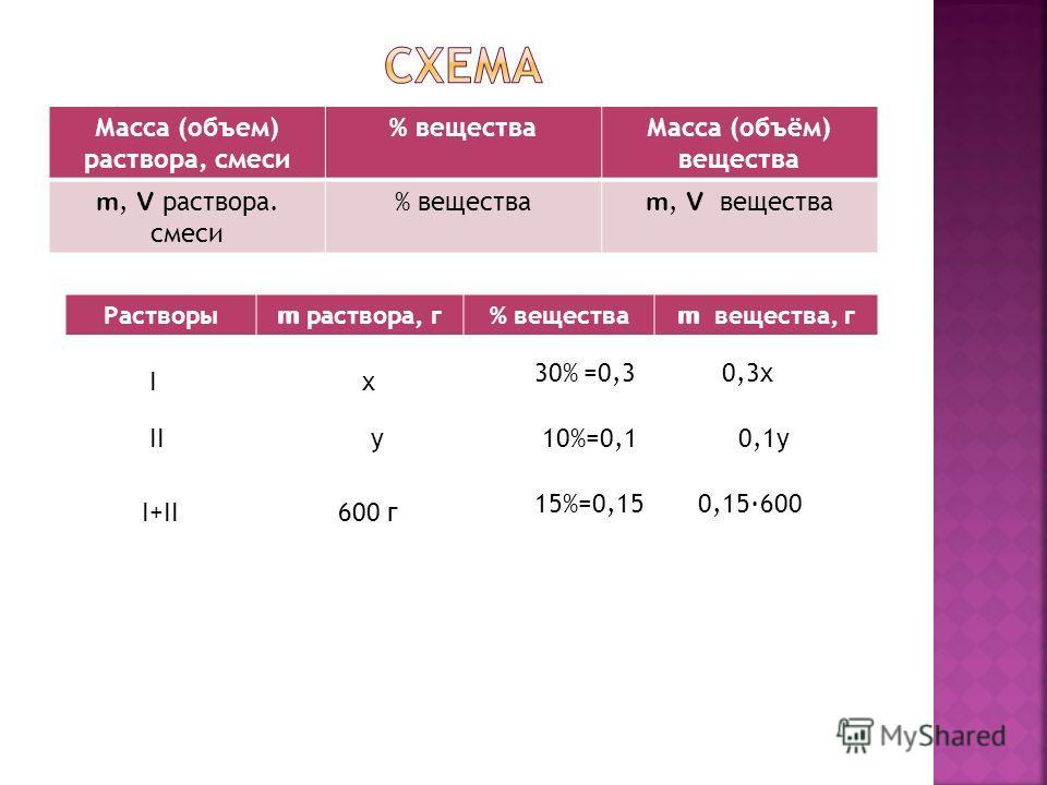 Масса (объем) раствора, смеси % веществаМасса (объём) вещества m, V раствора. смеси % вещества m, V вещества Растворы m раствора, г% вещества m вещества, г Ix 30%=0,30,3x IIy10%=0,10,1y I+II600 г 15%=0,150,15600