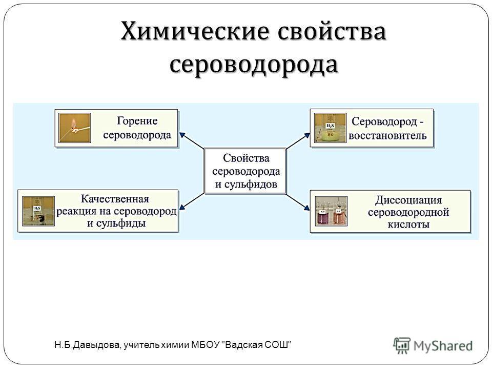 Химические свойства сероводорода Н.Б.Давыдова, учитель химии МБОУ Вадская СОШ