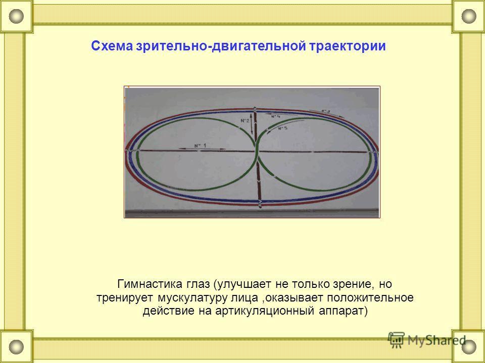 Гимнастика глаз (улучшает не только зрение, но тренирует мускулатуру лица,оказывает положительное действие на артикуляционный аппарат) Схема зрительно-двигательной траектории