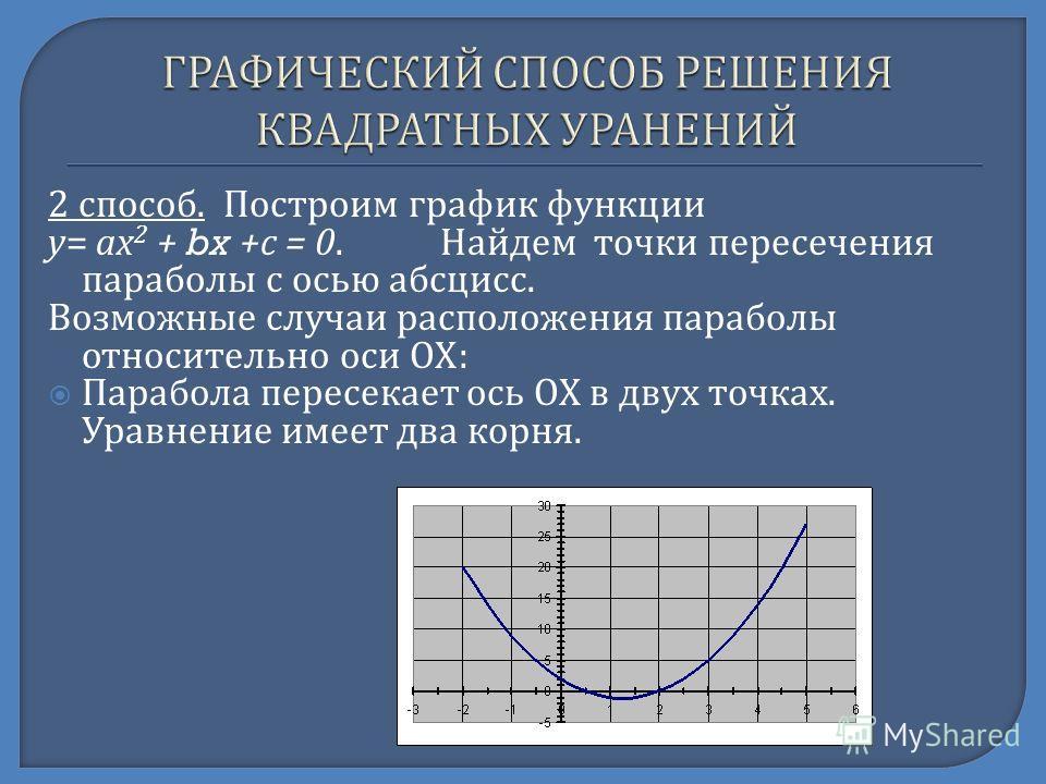 2 способ. Построим график функции у = ах 2 + bx + с = 0. Найдем точки пересечения параболы с осью абсцисс. Возможные случаи расположения параболы относительно оси ОХ : Парабола пересекает ось ОХ в двух точках. Уравнение имеет два корня.