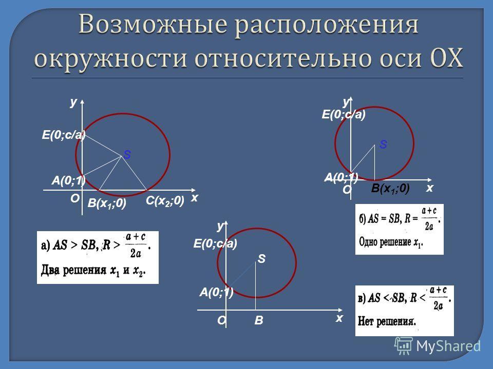 А(0;1) О Е(0;c/a) х у B(х 1 ;0) C(х 2 ;0) S х у В(х 1 ;0) А(0;1) S E(0;c/a) О А(0;1) Е(0;с/а) у х S BO