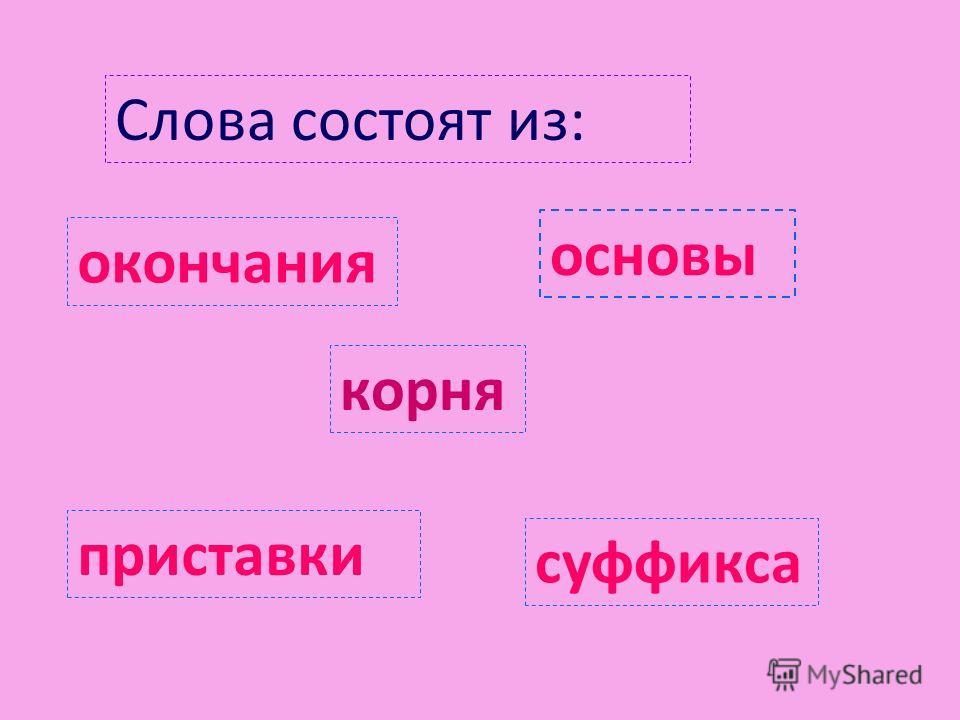Слова состоят из: корня приставки окончания основы суффикса