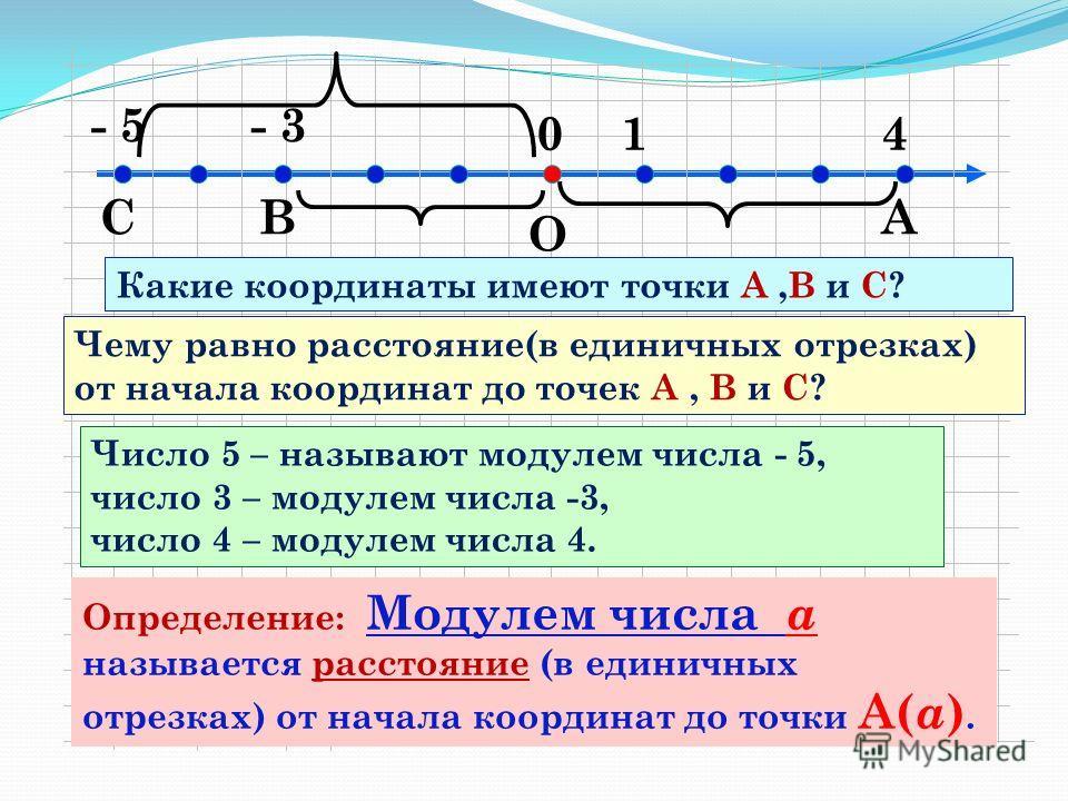 САВ О - 3 410 - 5 Какие координаты имеют точки А,В и С? Чему равно расстояние(в единичных отрезках) от начала координат до точек А, В и С? Число 5 – называют модулем числа - 5, число 3 – модулем числа -3, число 4 – модулем числа 4. Определение: Модул