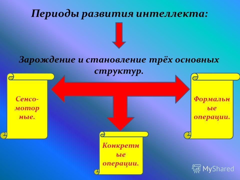 Периоды развития интеллекта: Зарождение и становление трёх основных структур. Сенсо- мотор ные. Конкретн ые операции. Формальн ые операции.