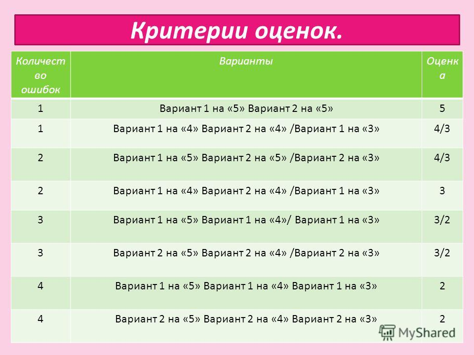 Критерии оценок. Количест во ошибок ВариантыОценк а 1Вариант 1 на «5» Вариант 2 на «5»5 1Вариант 1 на «4» Вариант 2 на «4» /Вариант 1 на «3»4/3 2Вариант 1 на «5» Вариант 2 на «5» /Вариант 2 на «3»4/3 2Вариант 1 на «4» Вариант 2 на «4» /Вариант 1 на «