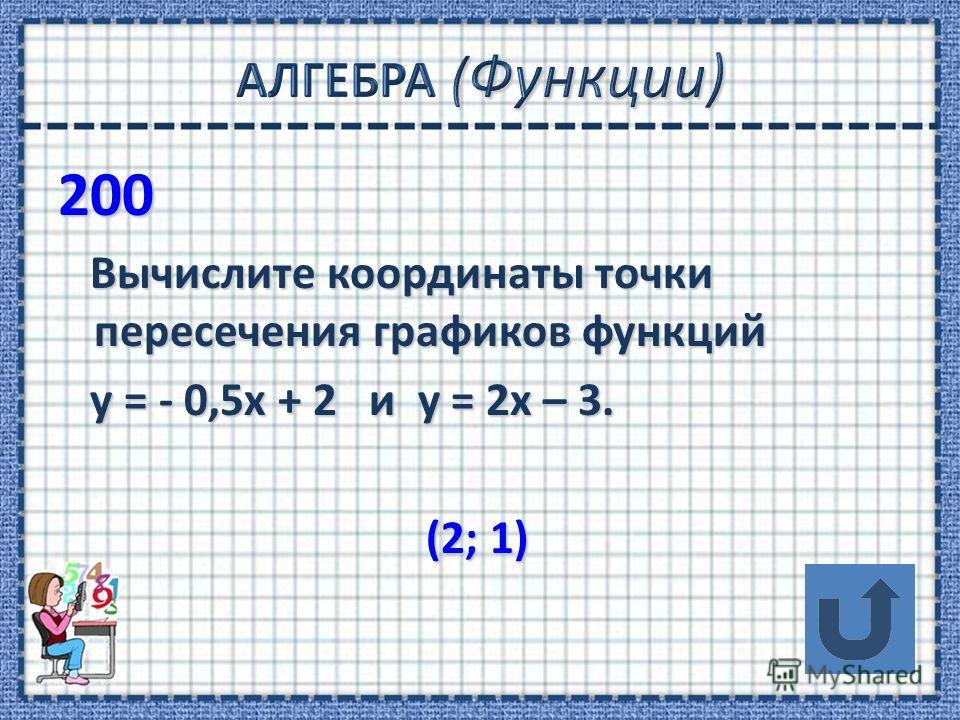 200 Вычислите координаты точки пересечения графиков функций Вычислите координаты точки пересечения графиков функций у = - 0,5х + 2 и у = 2х – 3. у = - 0,5х + 2 и у = 2х – 3. (2; 1) (2; 1)