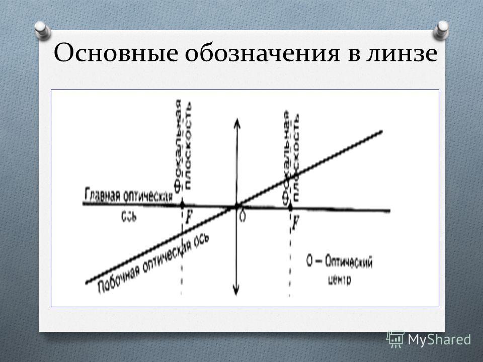 Вогнутые линзы бывают: Двояковогнутые (4) Плосковогнутые (5) Выпукло - вогнутые (6)