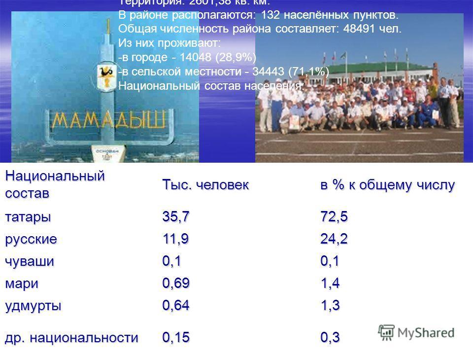 Национальный состав Тыс. человек в % к общему числу татары35,772,5 русские11,924,2 чуваши0,10,1 мари0,691,4 удмурты0,641,3 др. национальности 0,150,3 Краткие справочные данные по Мамадышскому району Дата обр. района: 10.08.1930 г. Территория: 2601,38