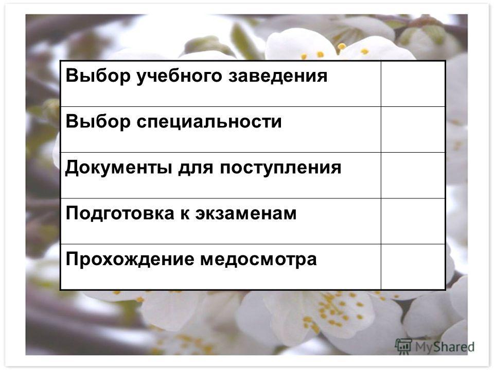 Выбор учебного заведения Выбор специальности Документы для поступления Подготовка к экзаменам Прохождение медосмотра
