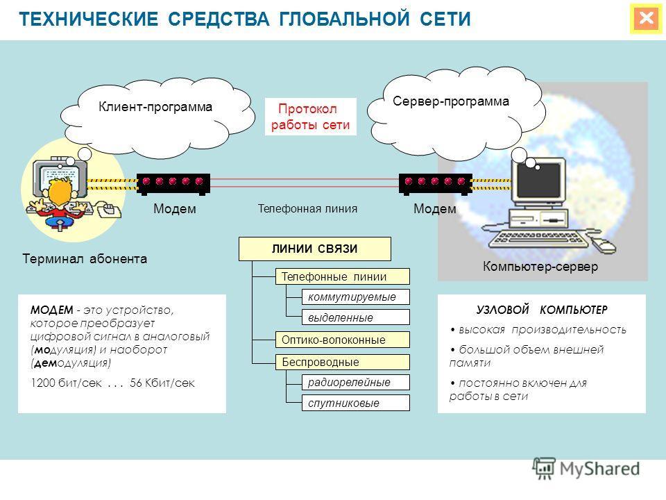 ТЕХНИЧЕСКИЕ СРЕДСТВА ГЛОБАЛЬНОЙ СЕТИ Клиент-программа Сервер-программа Протокол работы сети Модем Телефонная линия Компьютер-сервер Терминал абонента УЗЛОВОЙ КОМПЬЮТЕР высокая производительность большой объем внешней памяти постоянно включен для рабо