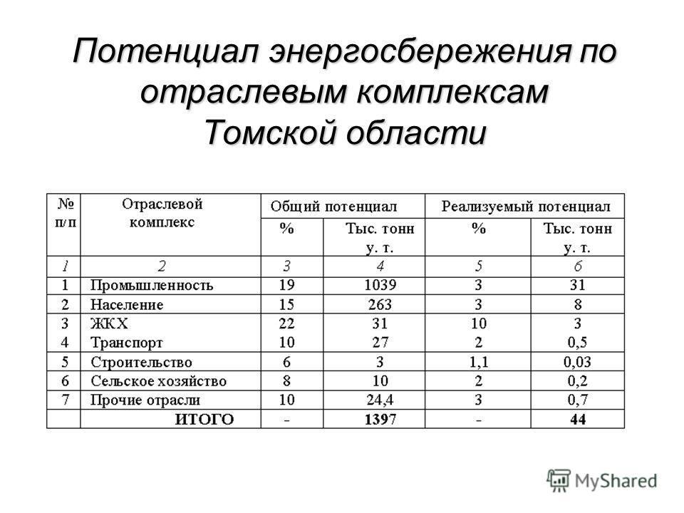 Потенциал энергосбережения по отраслевым комплексам Томской области