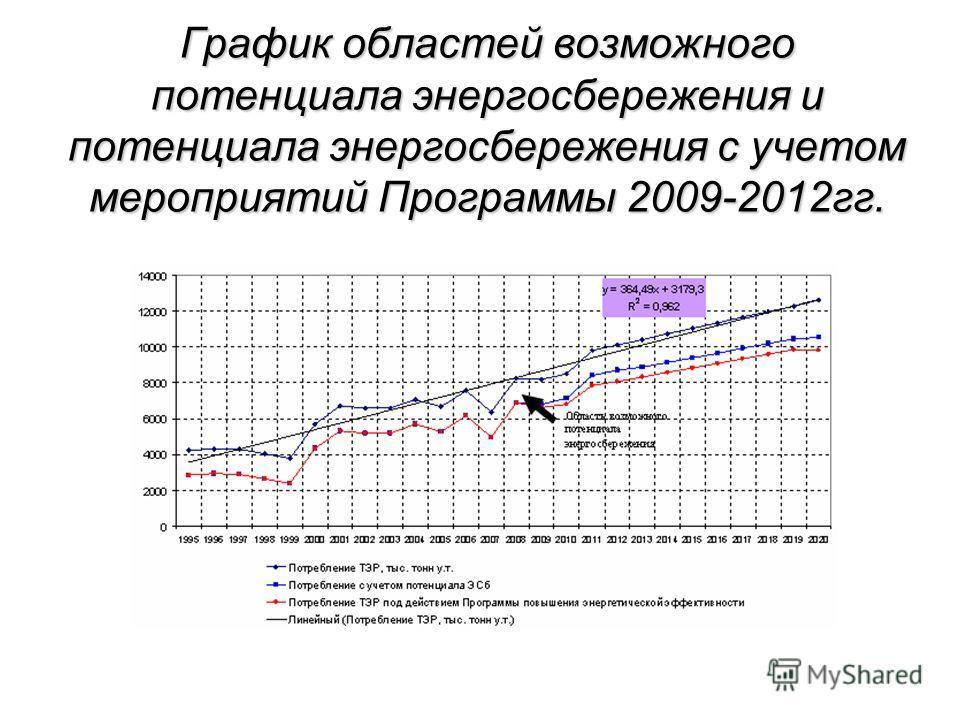 График областей возможного потенциала энергосбережения и потенциала энергосбережения с учетом мероприятий Программы 2009-2012гг.