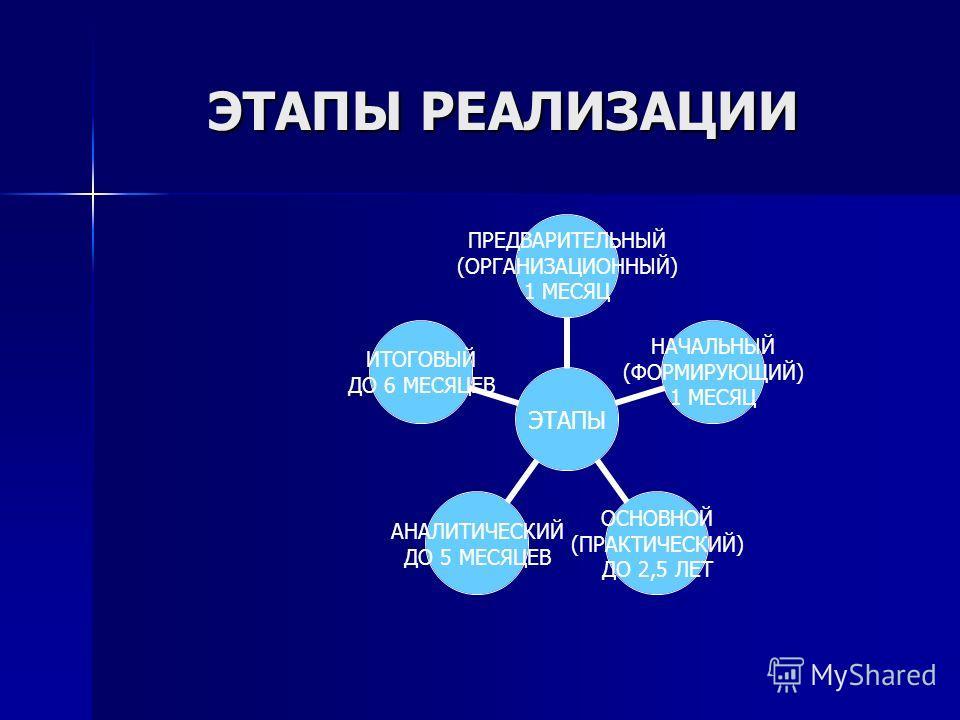 ЭТАПЫ РЕАЛИЗАЦИИ ЭТАПЫ РЕАЛИЗАЦИИ ЭТАПЫ ПРЕДВАРИТЕЛЬНЫЙ (ОРГАНИЗАЦИОННЫЙ) 1 МЕСЯЦ НАЧАЛЬНЫЙ (ФОРМИРУЮЩИЙ) 1 МЕСЯЦ ОСНОВНОЙ (ПРАКТИЧЕСКИЙ) ДО 2,5 ЛЕТ АНАЛИТИЧЕСКИЙ ДО 5 МЕСЯЦЕВ ИТОГОВЫЙ ДО 6 МЕСЯЦЕВ