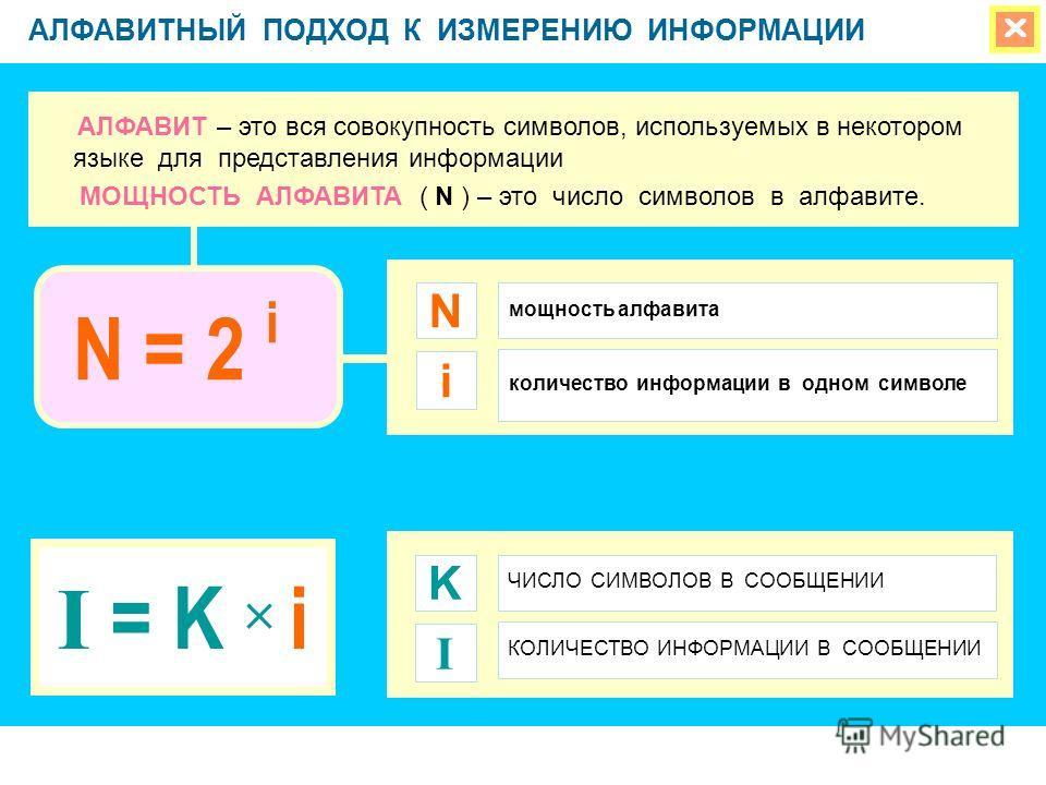 АЛФАВИТНЫЙ ПОДХОД К ИЗМЕРЕНИЮ ИНФОРМАЦИИ мощность алфавита N количество информации в одном символе I = K i i АЛФАВИТ – это вся совокупность символов, используемых в некотором языке для представления информации МОЩНОСТЬ АЛФАВИТА ( N ) – это число симв