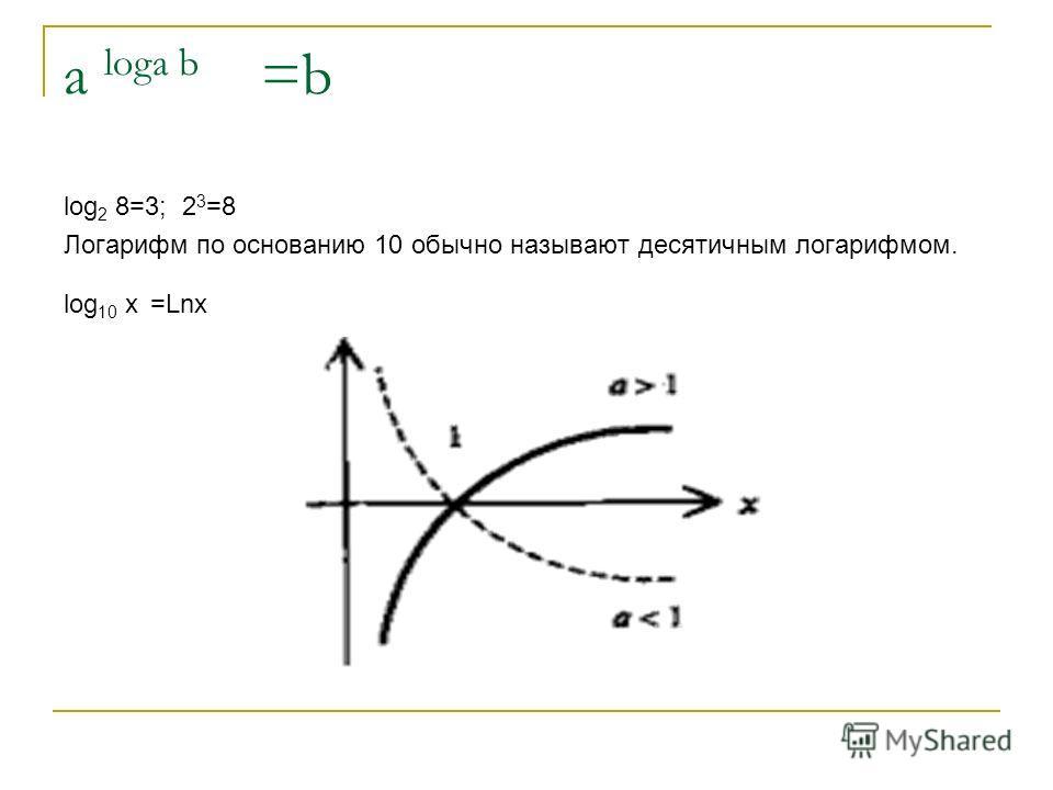 a logа b =b log 2 8=3; 2 3 =8 Логарифм по основанию 10 обычно называют десятичным логарифмом. log 10 х =Lnx
